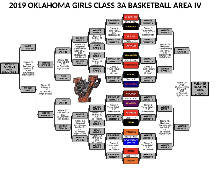 Girls Bracket 2018